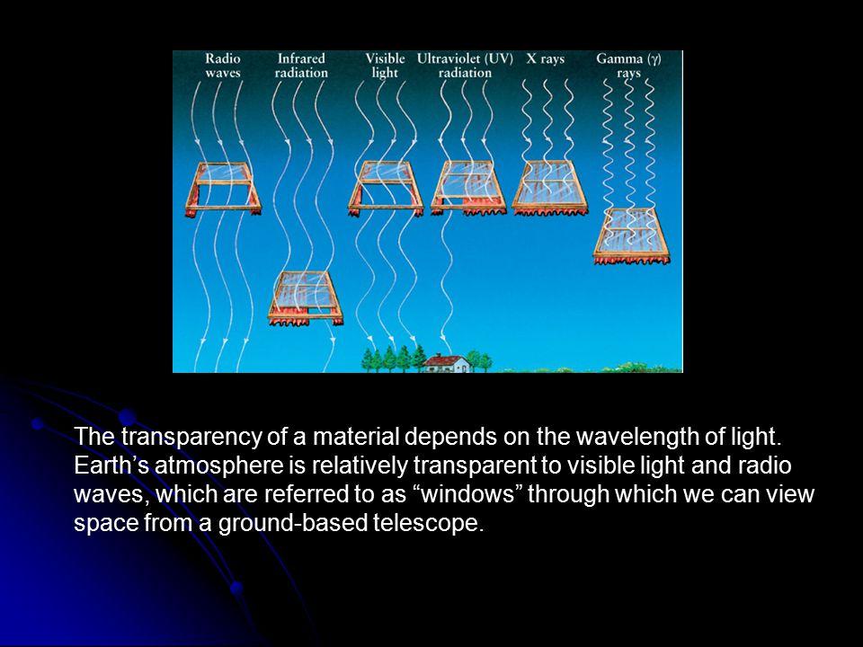 FIGURE 3-7 Windows Through the Atmosphere