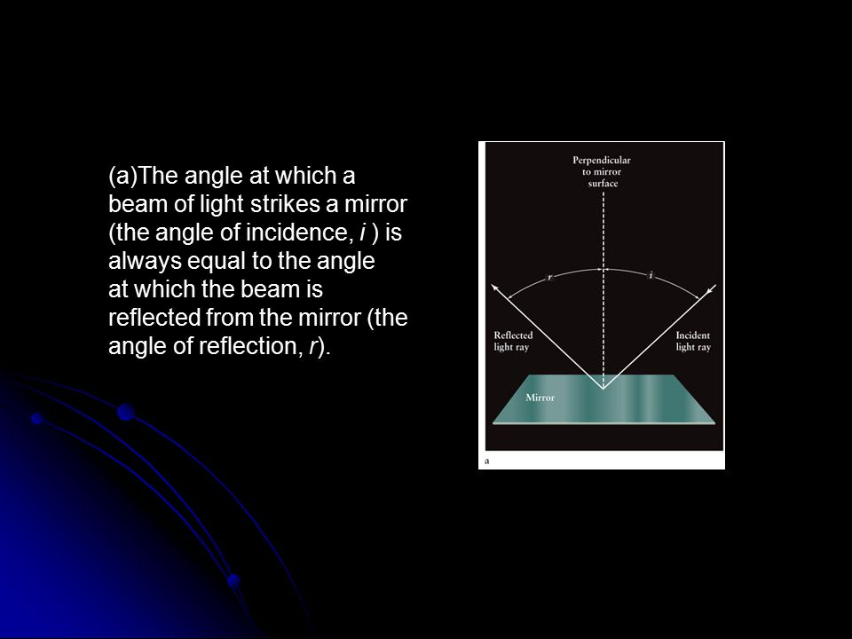The angle at which a beam of light strikes a mirror (the angle of incidence, i ) is always equal to the angle
