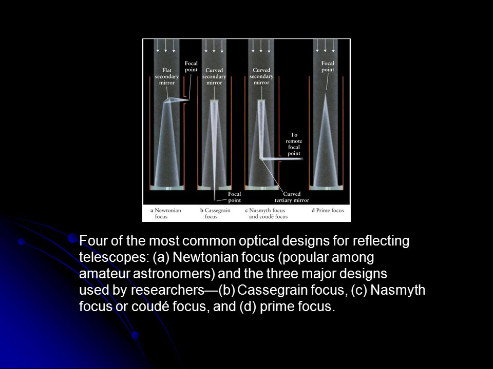 Four of the most common optical designs for reflecting telescopes: (a) Newtonian focus (popular among amateur astronomers) and the three major designs