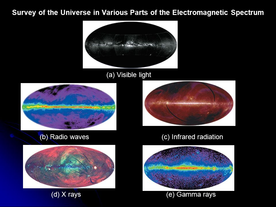 Survey of the Universe in Various Parts of the Electromagnetic Spectrum