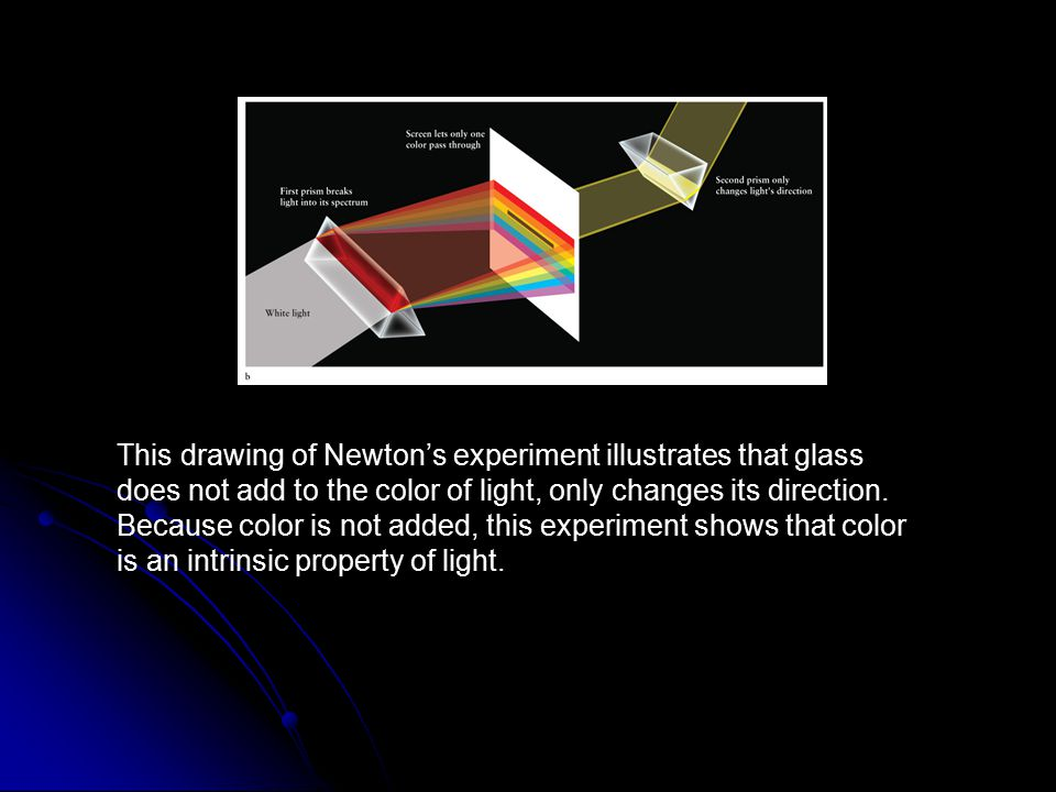 This drawing of Newton's experiment illustrates that glass does not add to the color of light, only changes its direction. Because color is not added, this experiment shows that color is an intrinsic property of light.