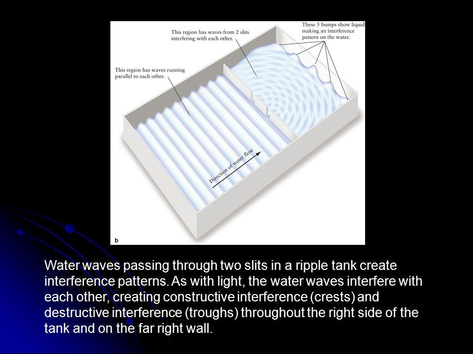 FIGURE 3-2 Wave Travel