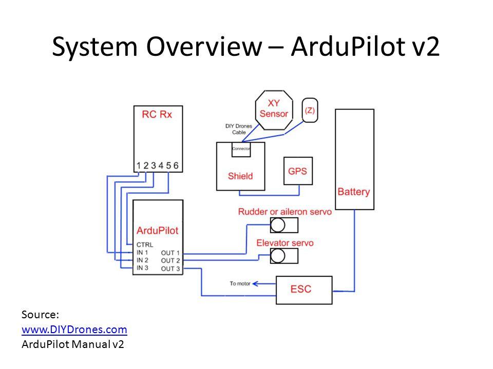 System Overview – ArduPilot v2