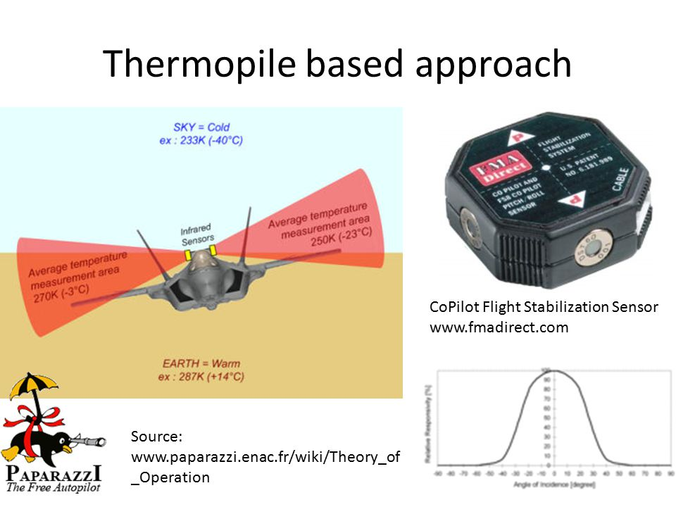 Thermopile based approach