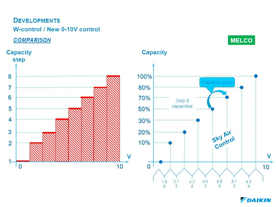 Developments W-control / New 0-10V control MELCO Capacity step