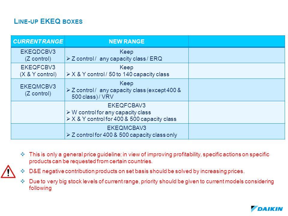 Line-up EKEQ boxes CURRENT RANGE NEW RANGE EKEQDCBV3 (Z control) Keep