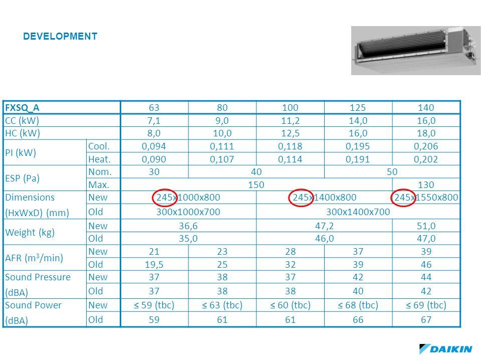 development FXSQ_A 63 80 100 125 140 CC (kW) 7,1 9,0 11,2 14,0 16,0