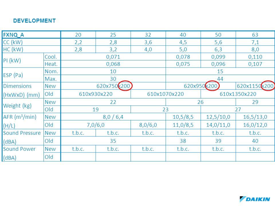 development FXNQ_A 20 25 32 40 50 63 CC (kW) 2,2 2,8 3,6 4,5 5,6 7,1