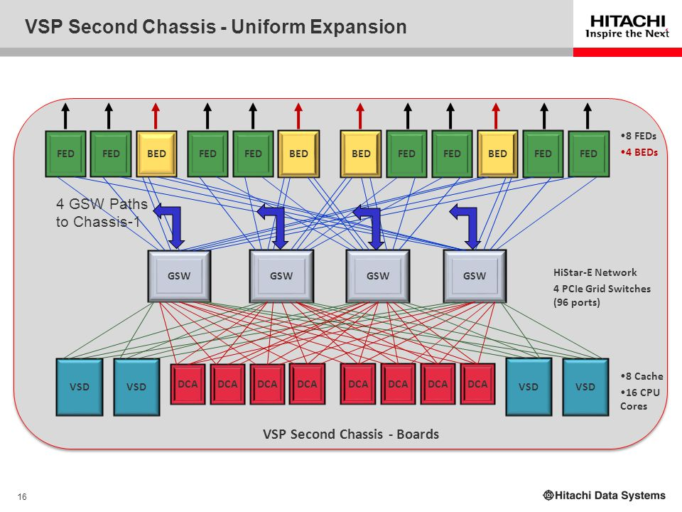 VSP Second Chassis - Uniform Expansion