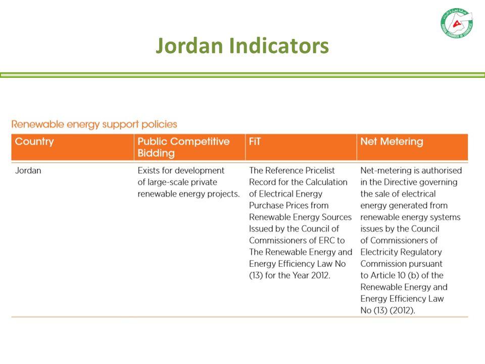 Jordan Indicators