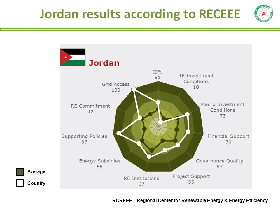 Jordan results according to RECEEE
