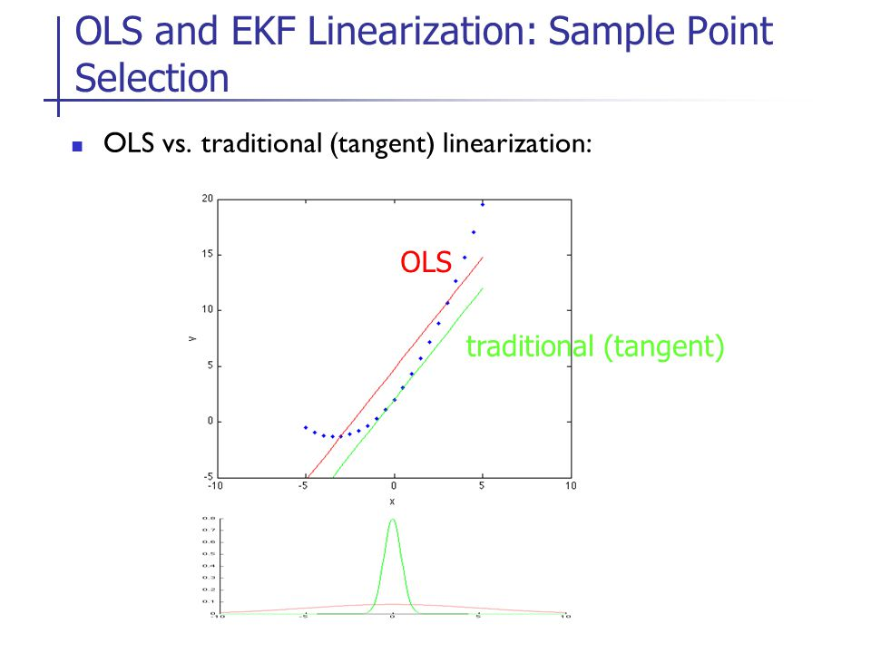OLS and EKF Linearization: Sample Point Selection