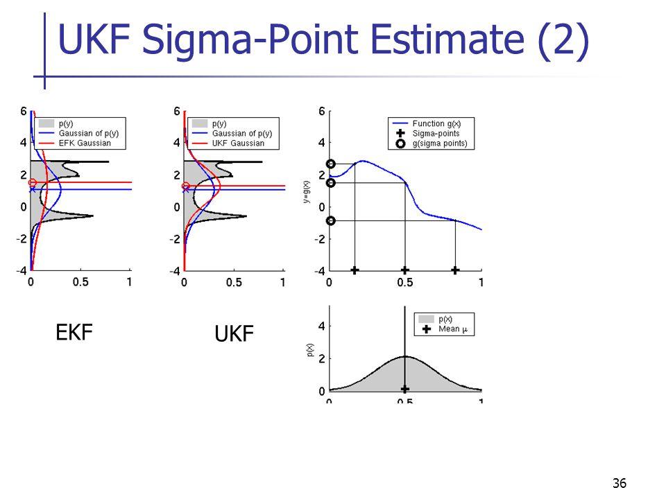 UKF Sigma-Point Estimate (2)
