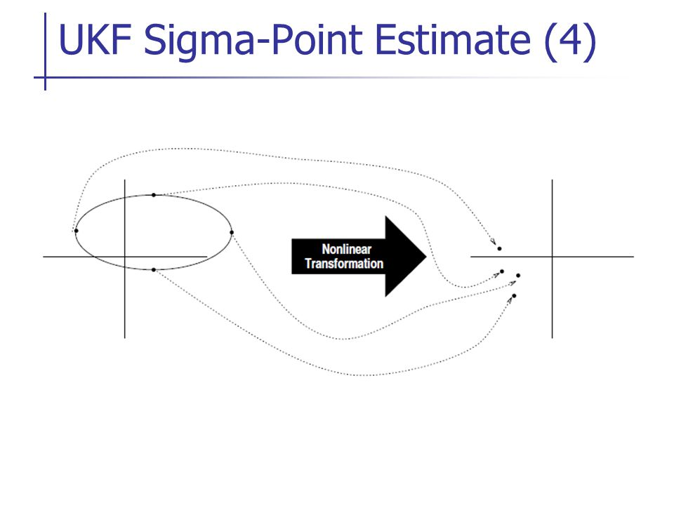 UKF Sigma-Point Estimate (4)