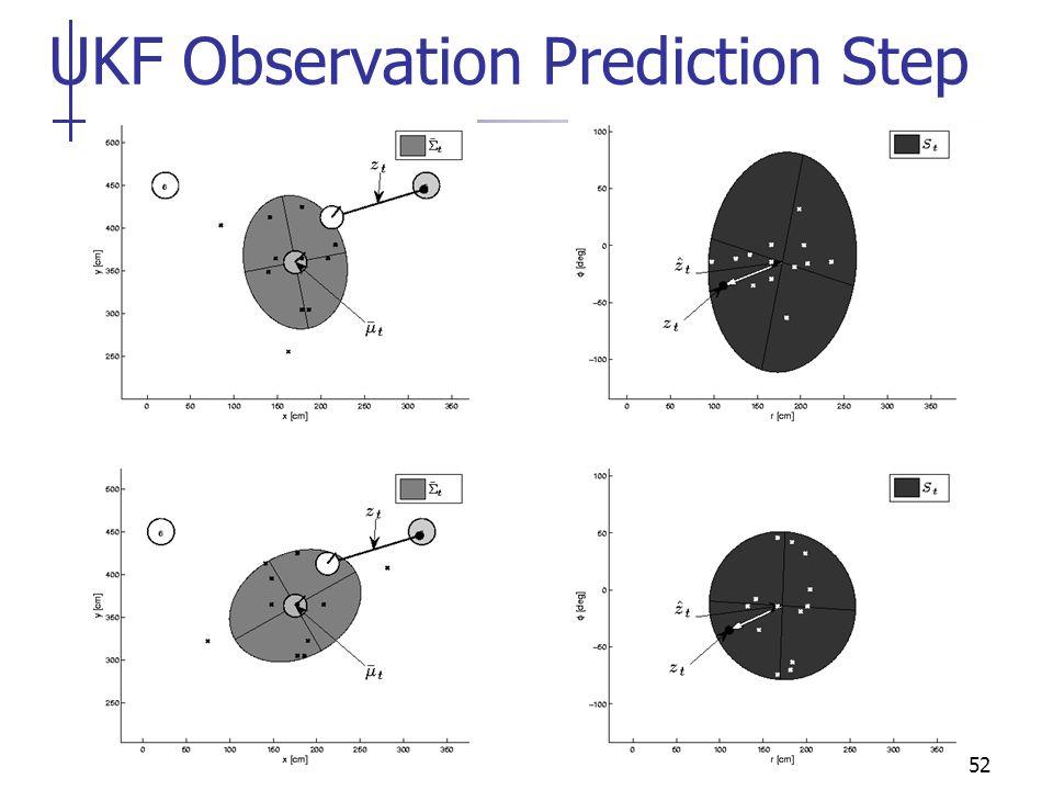 UKF Observation Prediction Step