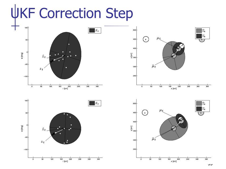 UKF Correction Step