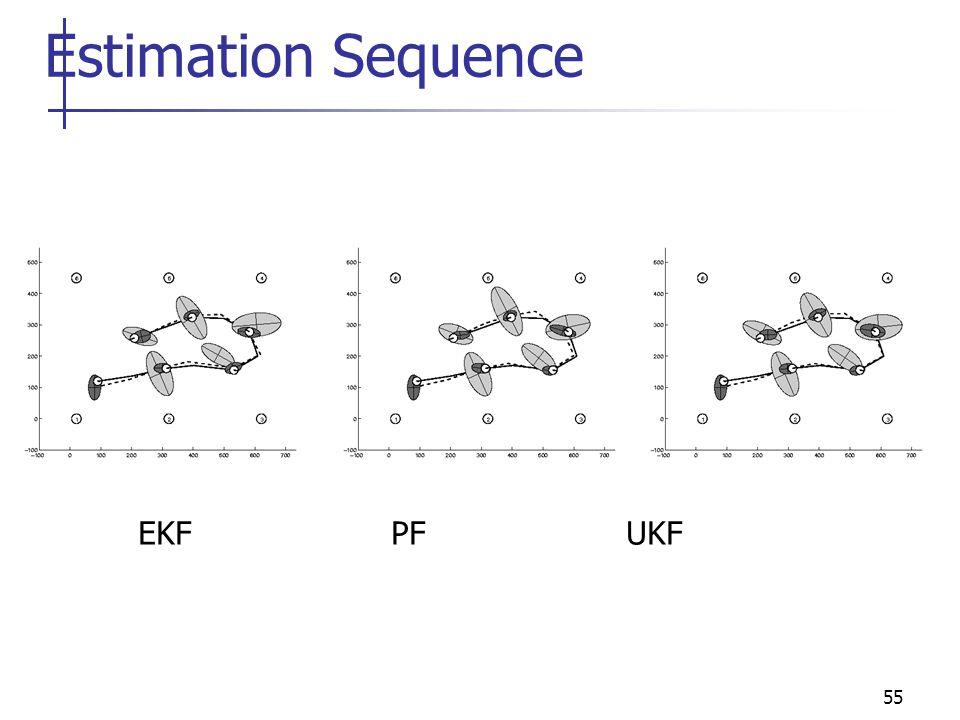 Estimation Sequence EKF PF UKF