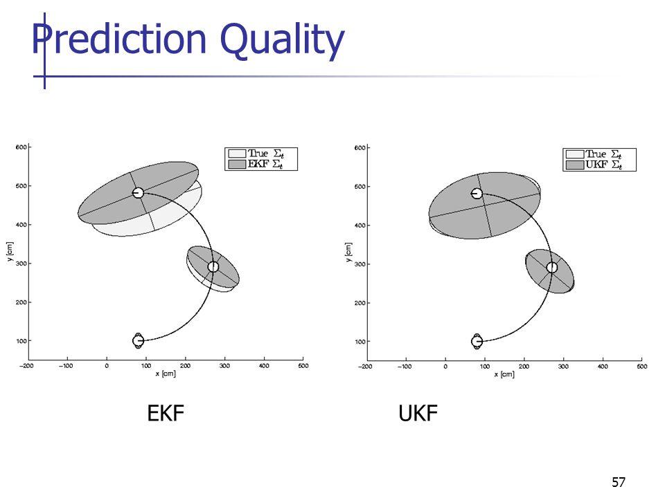 Prediction Quality EKF UKF