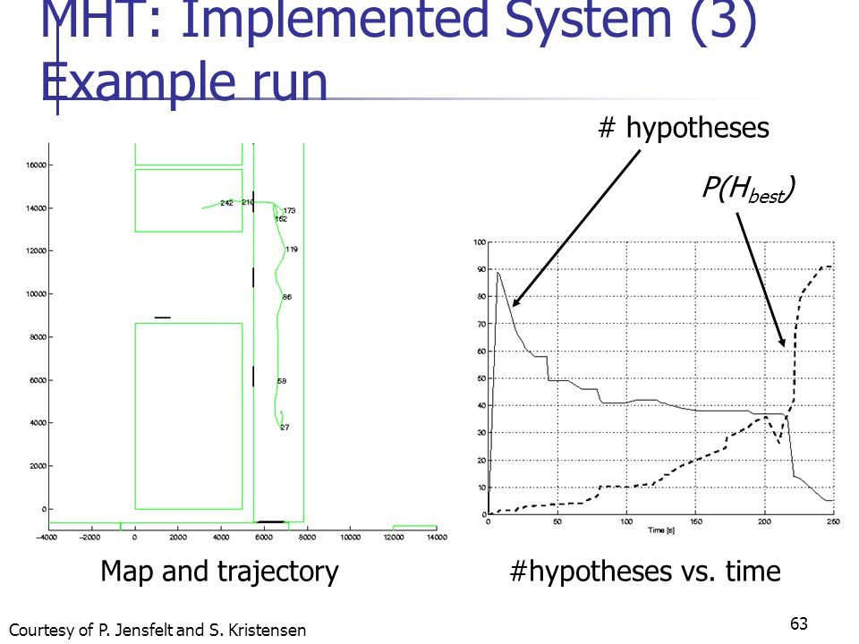 MHT: Implemented System (3) Example run