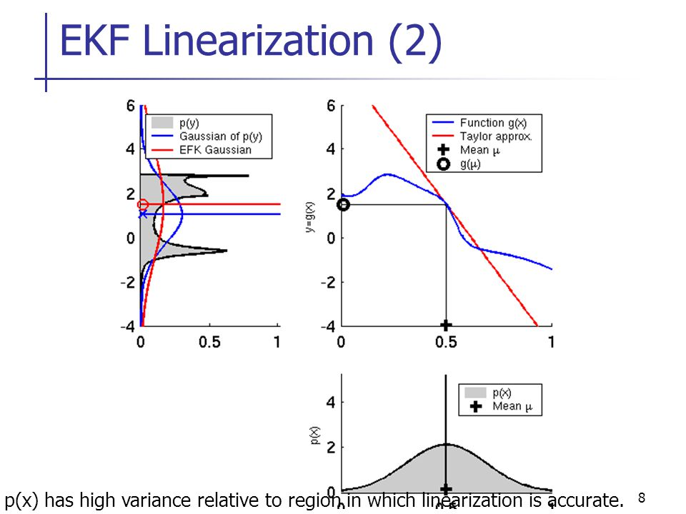 EKF Linearization (2) p(x) has high variance relative to region in which linearization is accurate.