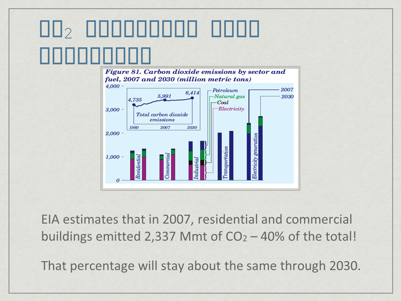 CO2 Emissions from Buildings