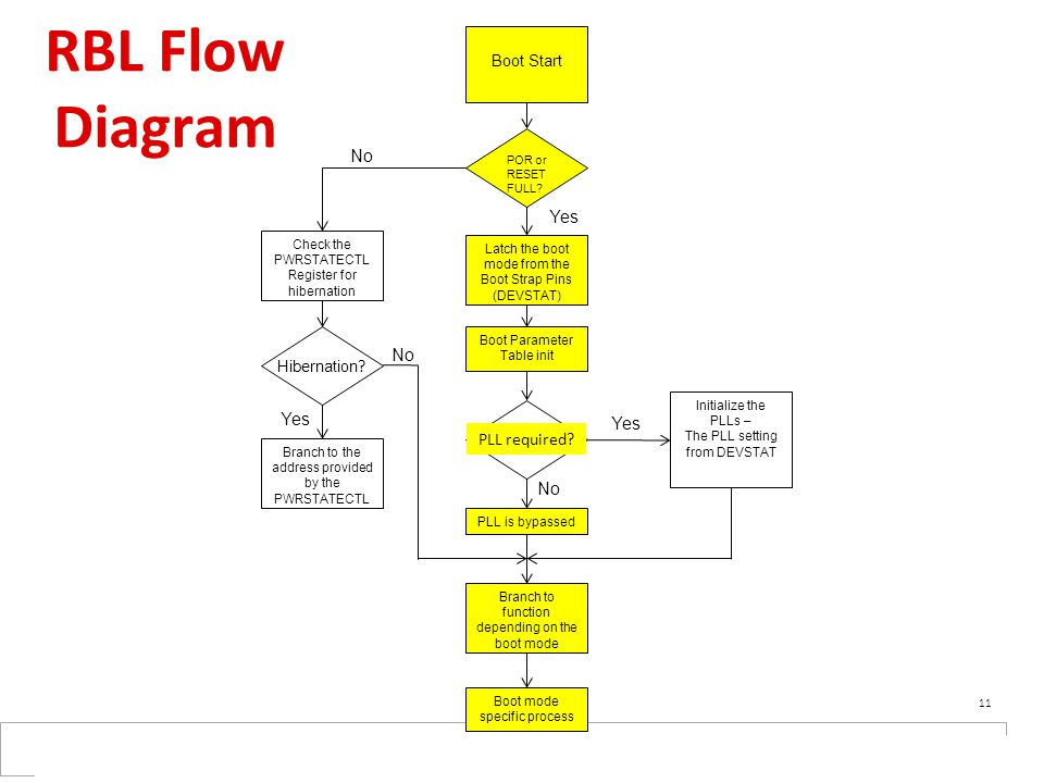 RBL Flow Diagram No Yes No Yes Yes PLL required No Boot Start