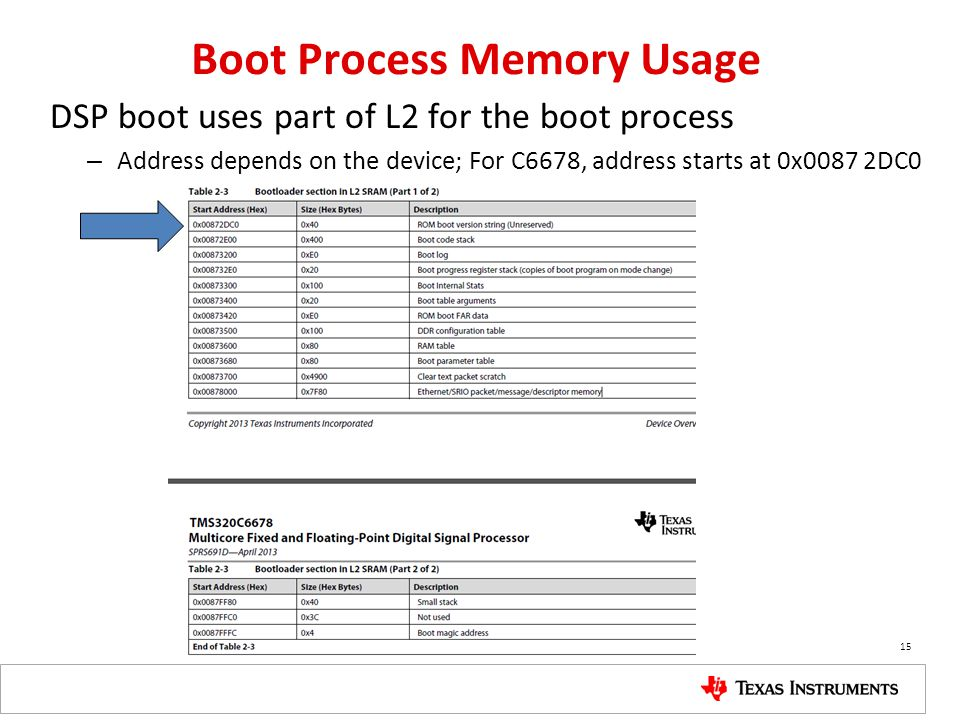 Boot Process Memory Usage