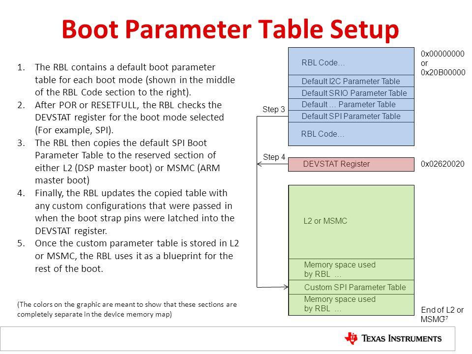 Boot Parameter Table Setup