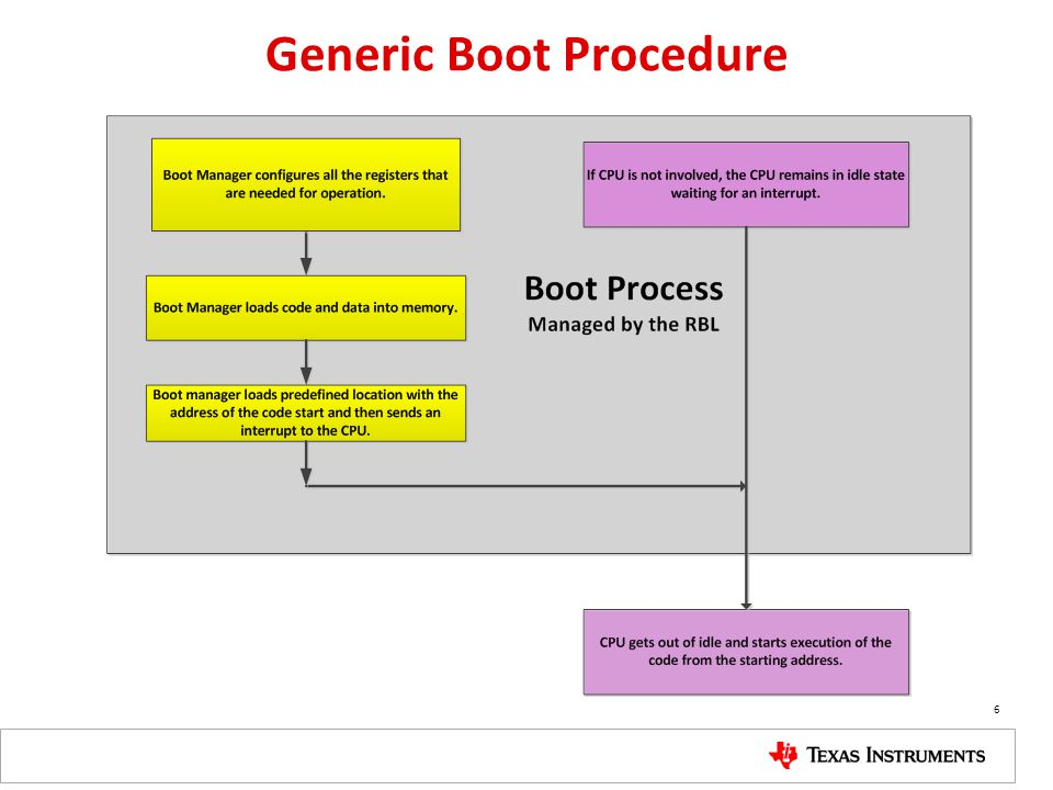Generic Boot Procedure