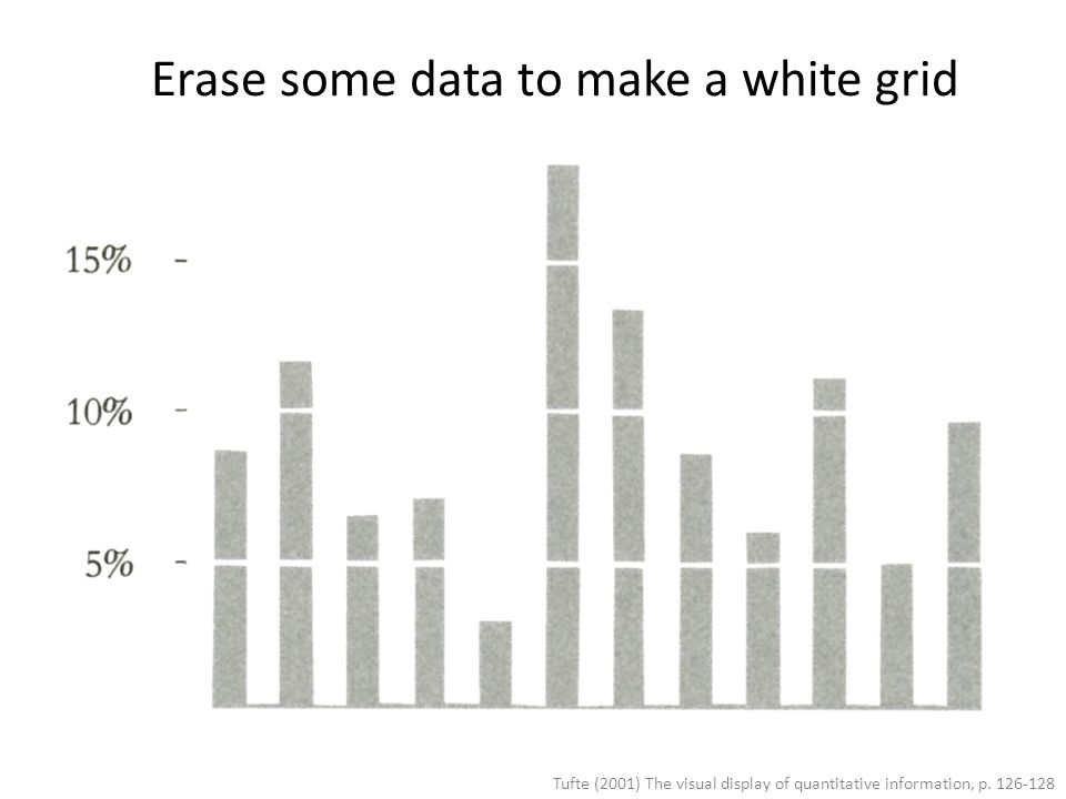 Erase some data to make a white grid
