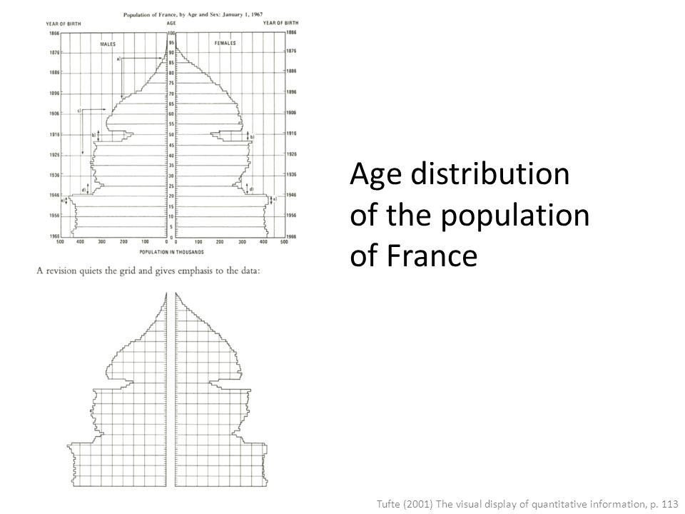 Age distribution of the population of France