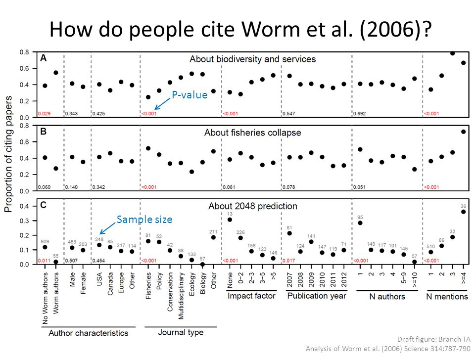 How do people cite Worm et al. (2006)