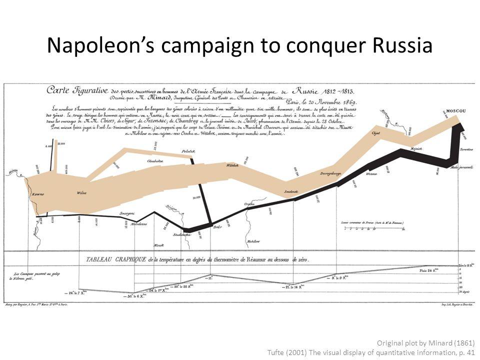 Napoleon's campaign to conquer Russia