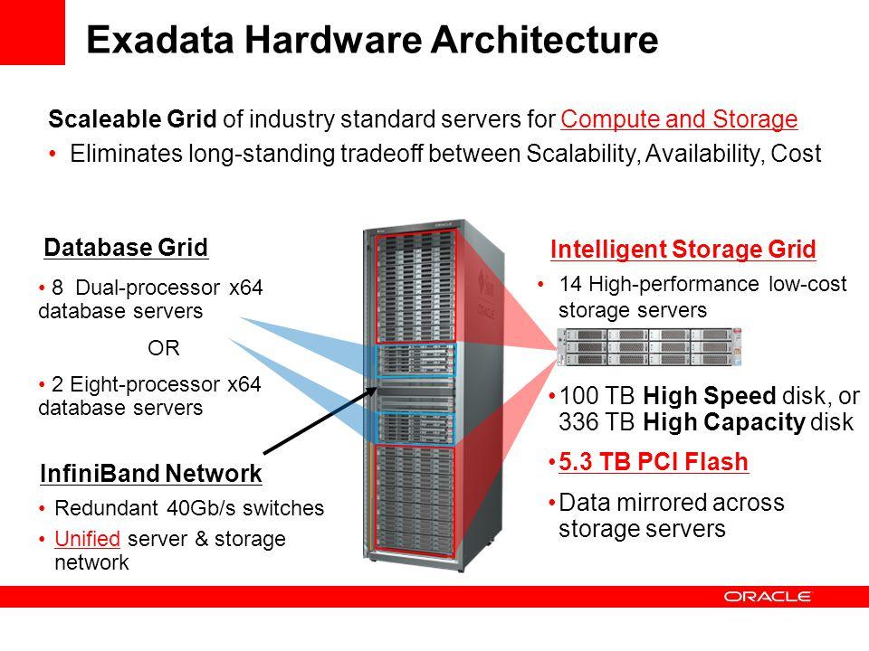 Exadata Hardware Architecture