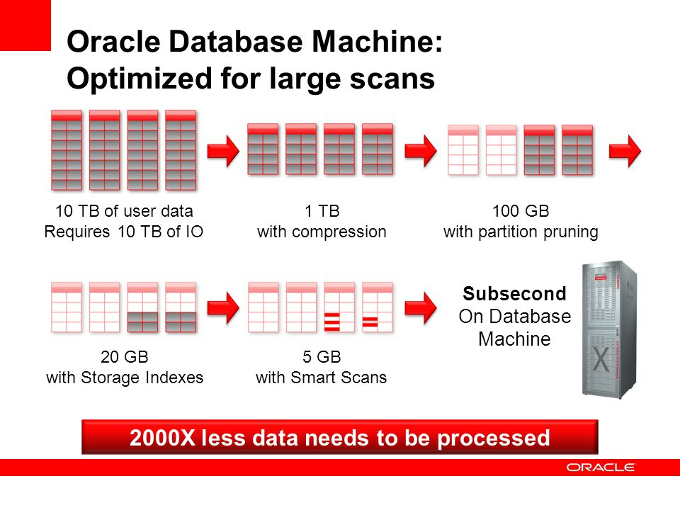 Oracle Database Machine: Optimized for large scans
