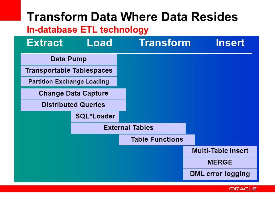 Transform Data Where Data Resides In-database ETL technology