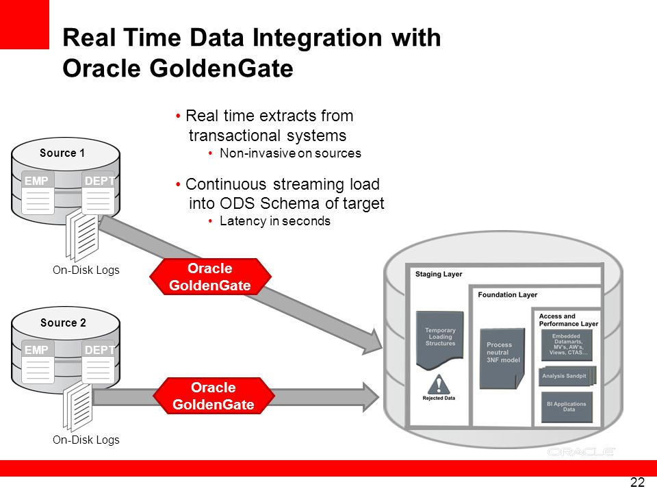 Real Time Data Integration with Oracle GoldenGate