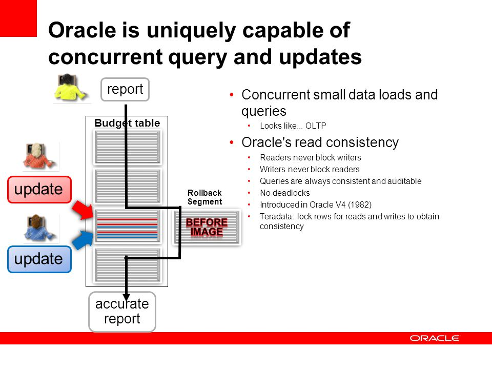 Oracle is uniquely capable of concurrent query and updates
