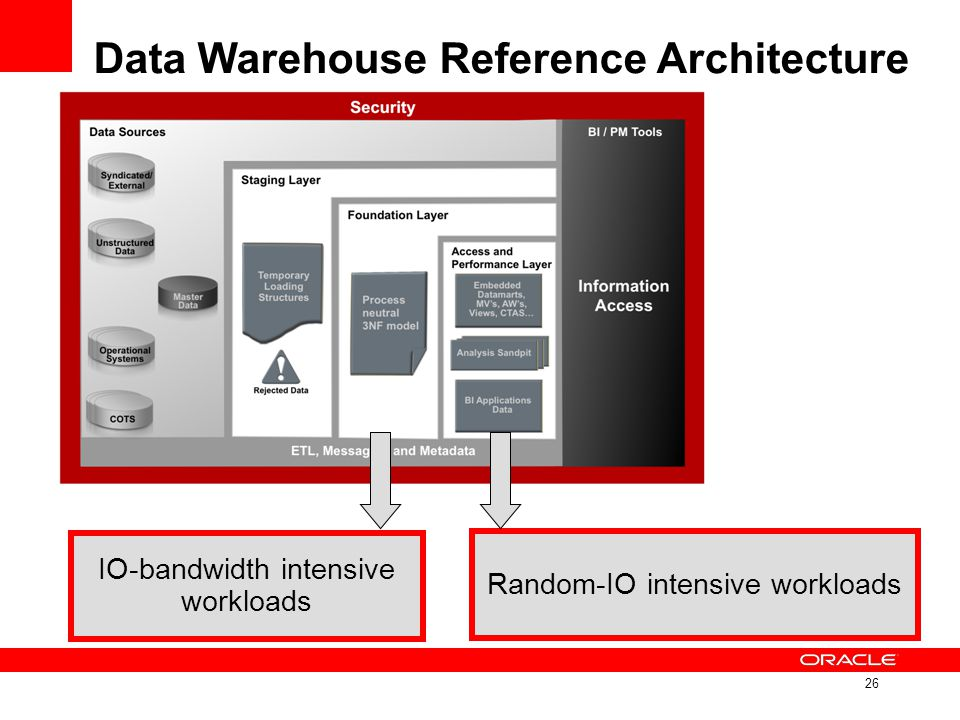 Data Warehouse Reference Architecture