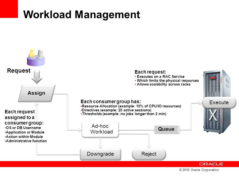 Workload Management Request Queue Execute Assign Ad-hoc Workload