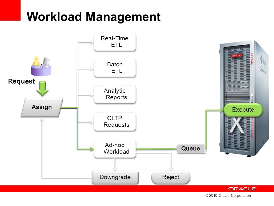 Workload Management Request Real-Time ETL Batch ETL Analytic Reports