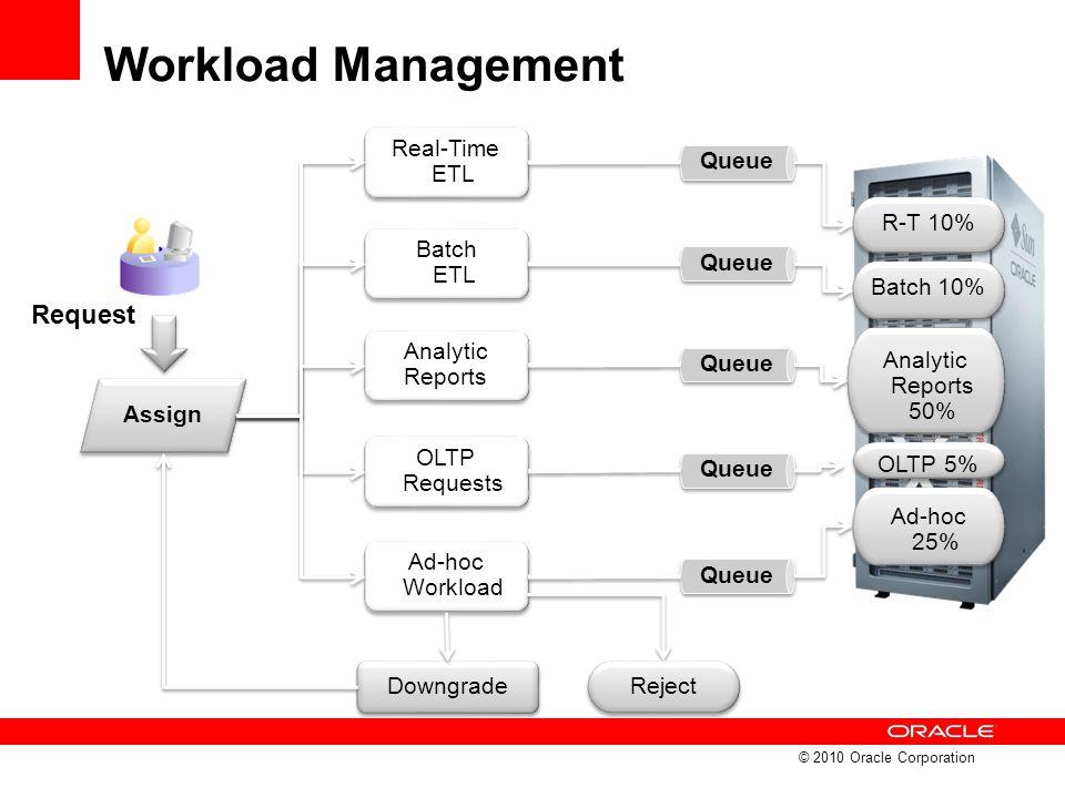 Workload Management Request Real-Time ETL Queue R-T 10% Batch ETL