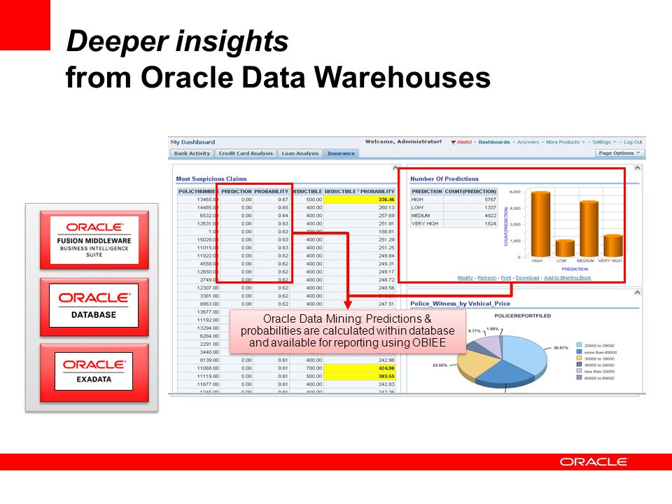 Deeper insights from Oracle Data Warehouses