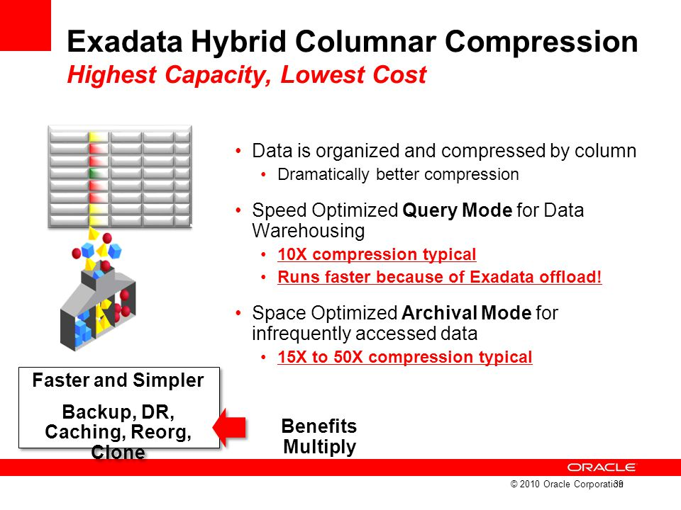 Exadata Hybrid Columnar Compression Highest Capacity, Lowest Cost