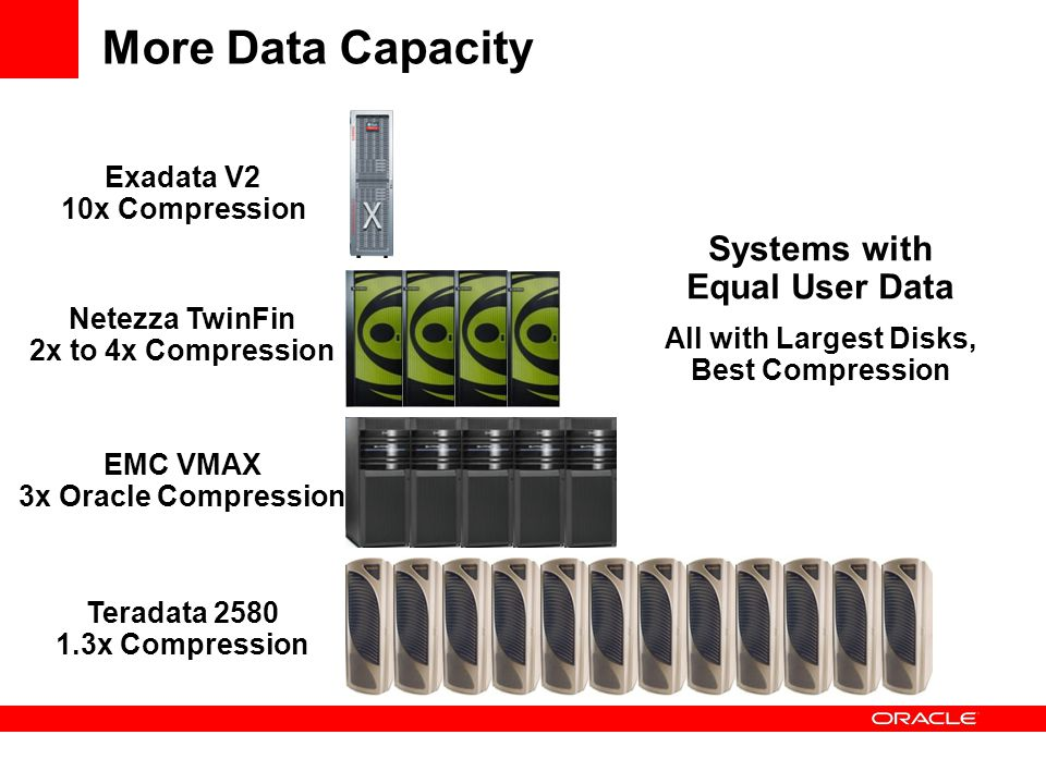 More Data Capacity Systems with Equal User Data