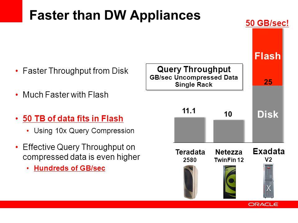 Faster than DW Appliances