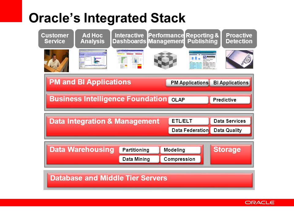 Oracle's Integrated Stack