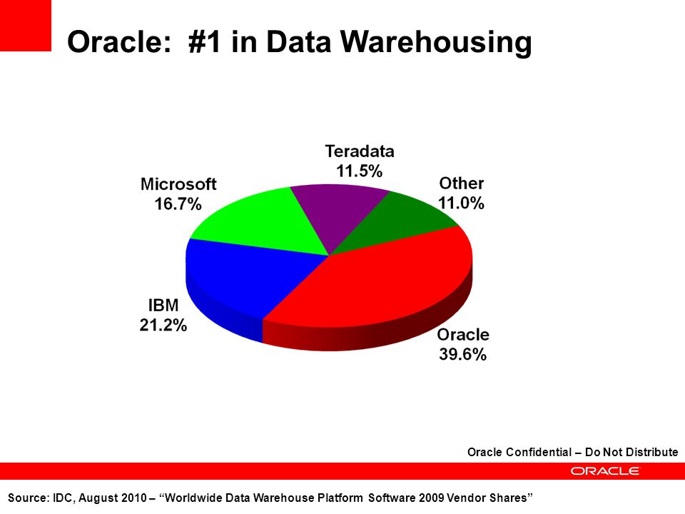 Oracle: #1 in Data Warehousing