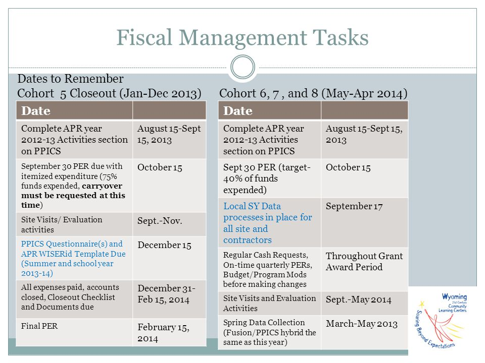 Fiscal Management Tasks