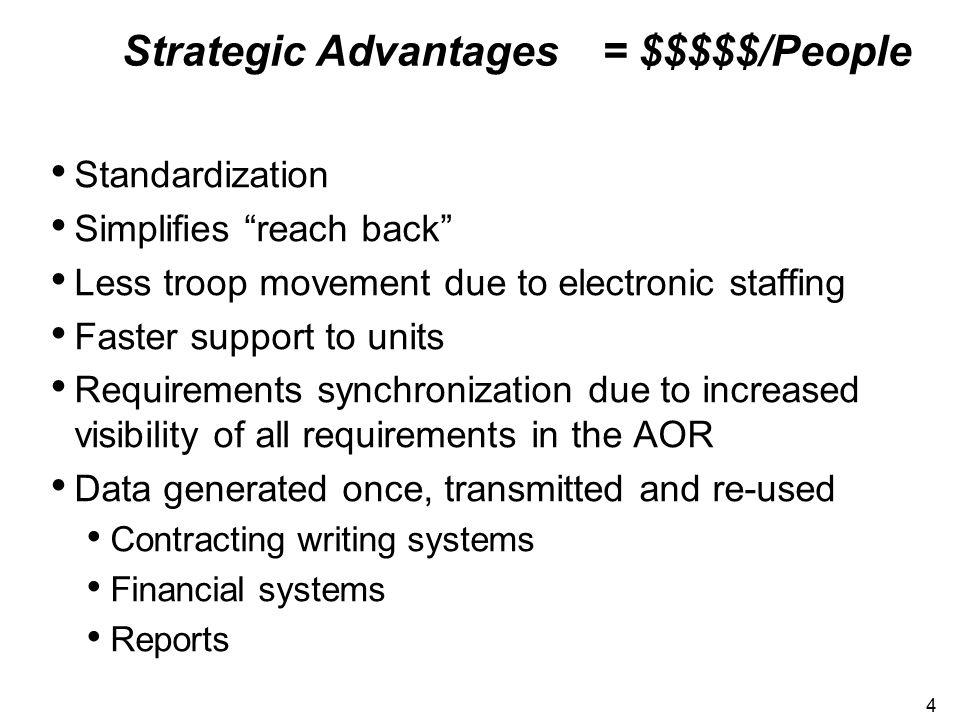 Strategic Advantages = $$$$$/People